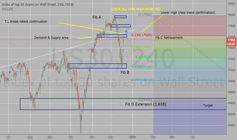 US30: US30 new bearish trend , All time high rejected, 16400 in sight