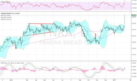 PNRA: A monster move, and LT break out to ATH