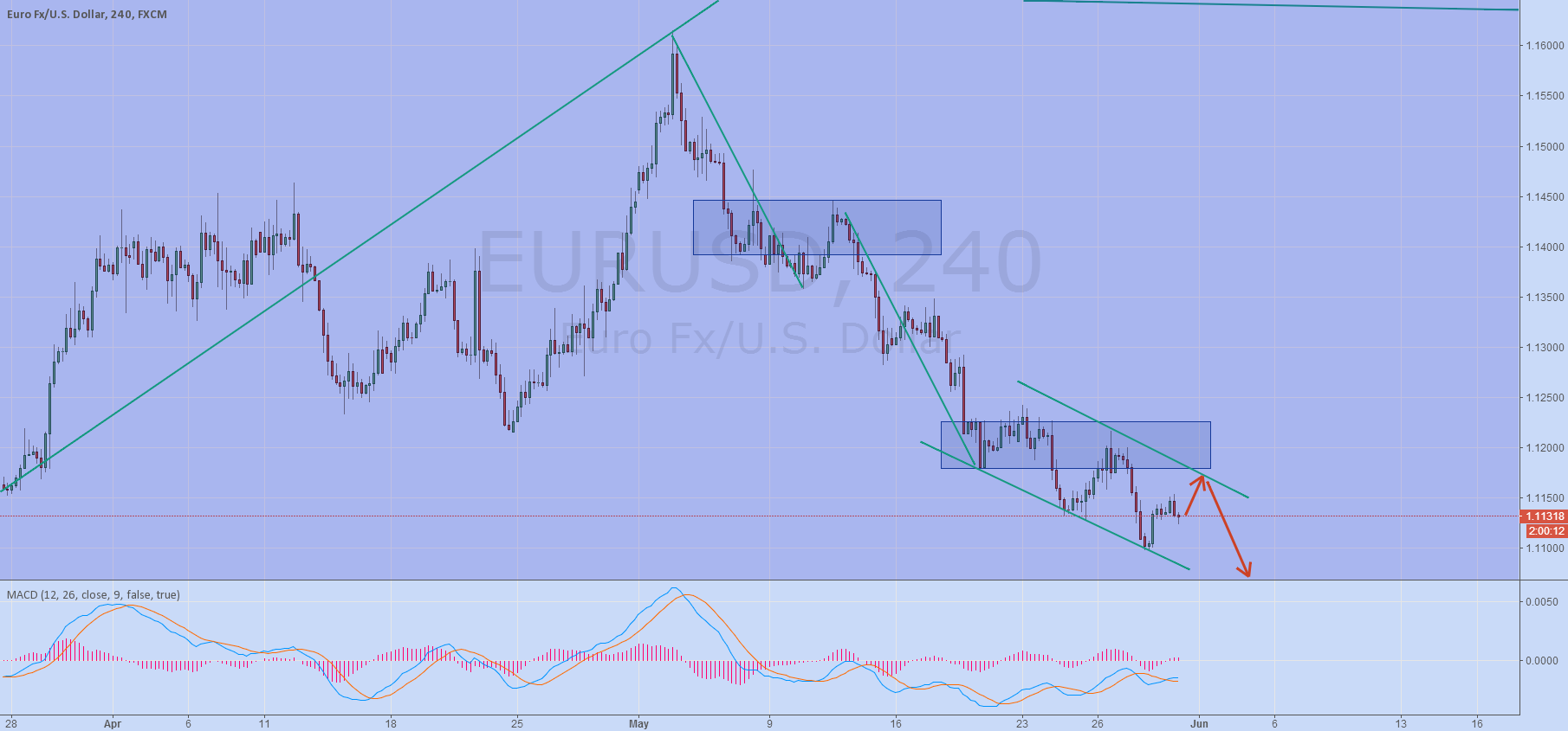 eur 4hours still bearish