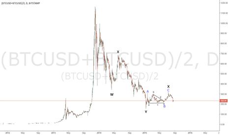 (BTCUSD+BTCUSD)/2: Elliott Wave & the Bitcoin Fork