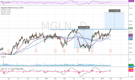 MGLN: MGLN possible longer term breakout