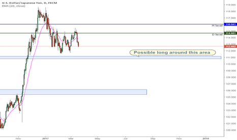USDJPY: Long USDJPY idea