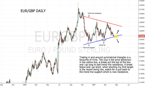 EURGBP: Thinking out of the box !!