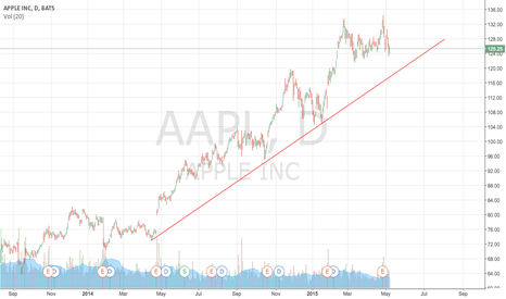 AAPL: Inching it's way to the trendilne