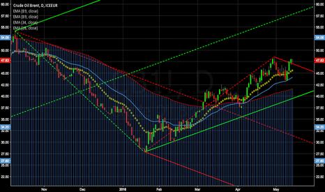CB1!: Long Crude Trade