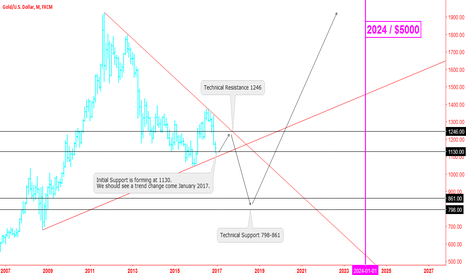 XAUUSD: Gold Outlook - $5000/Ounce Year 2024