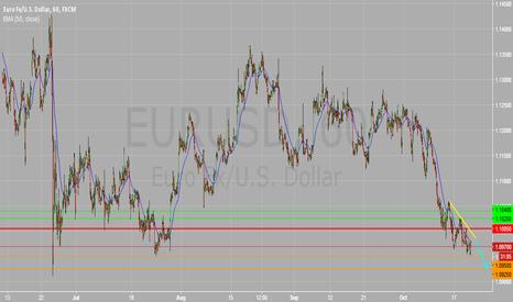 EURUSD: EURUSD Intraday 1H Chart : Negative Trend Line