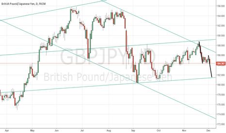 GBPJPY: GBP/JPY Short