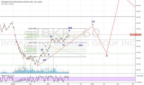 IBKR: IBKR nearing wave (iii) top