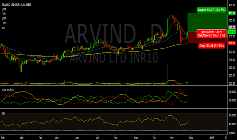 ARVIND: 200 Day EMA : Arvind Ltd.