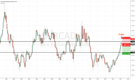 EURCAD: attempt to sell