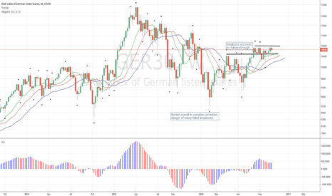 GER30: Dax fails to Breakout to Upside