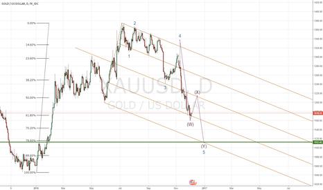 XAUUSD: Gold : Rebound