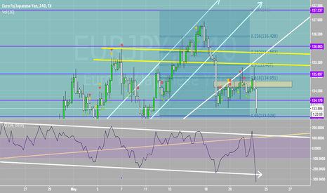 EURJPY: Exited Short For 60+ Pip Profit