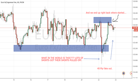 EURJPY: Thoughts on EURJPY madness.