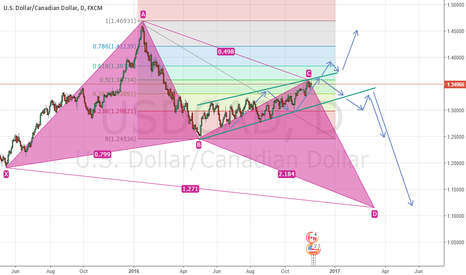 USDCAD: USDCAD Potential flag pattern breakout and Possible Butterfly