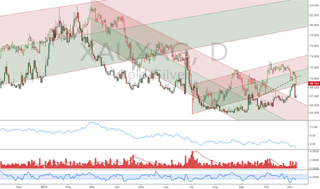 XAUXAG: Gold/Silver ratio: Long term bearish decline