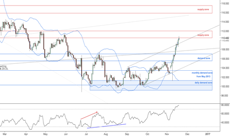 USDJPY: Dollar yen possible reversal zone