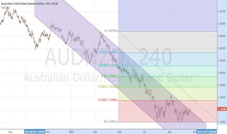 AUDNZD: AUDNZD - downward trend break