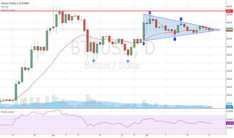 BTCUSD: Bitcoin due for a breakout