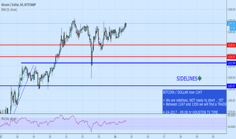 BTCUSD: we will SOON short this pair, pay attention to 1350