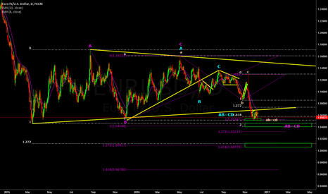 EURUSD: Using Fib-Clusters to Determine Targets and Terminations & AB=CD