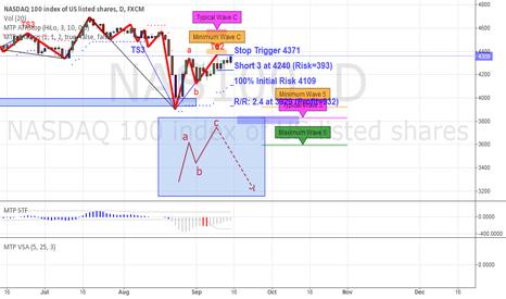 NAS100: NASDAQ short position with Risk/Reward Ratio: 2.4