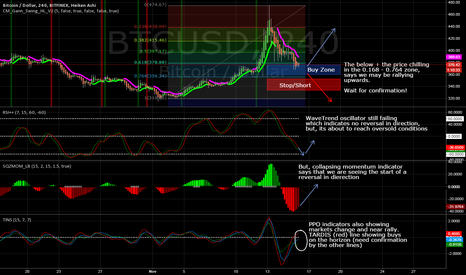 BTCUSD: BTC/USD maybe railing around $375 after falling from $475 3 days