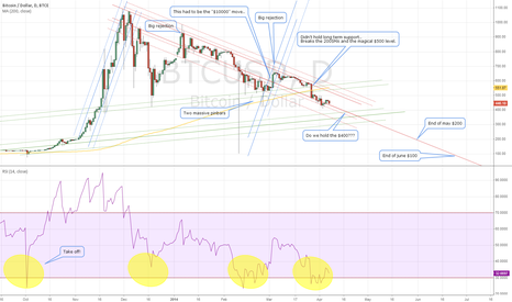 BTCUSD: What we gonna do with Bitcoin???