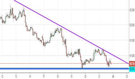 CADJPY: DESCENDING TRIANGLE ON CADJPY