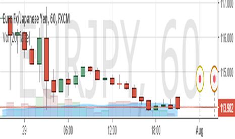 EURJPY: buy EUR/JPY (W1)
