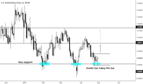 USDCHF: Inside bar Fakey Pin bar on support