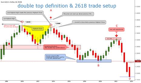 EURUSD: Double Top definition & 2618 trade setup ®