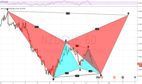 NZDCHF: NZDCHF - Round number magnetism to energize the bulls