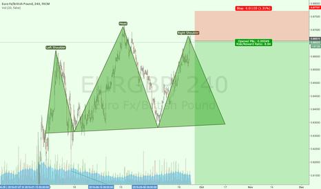 EURGBP: EUR GBP HEAD AND SHOLDER SWING SHORT