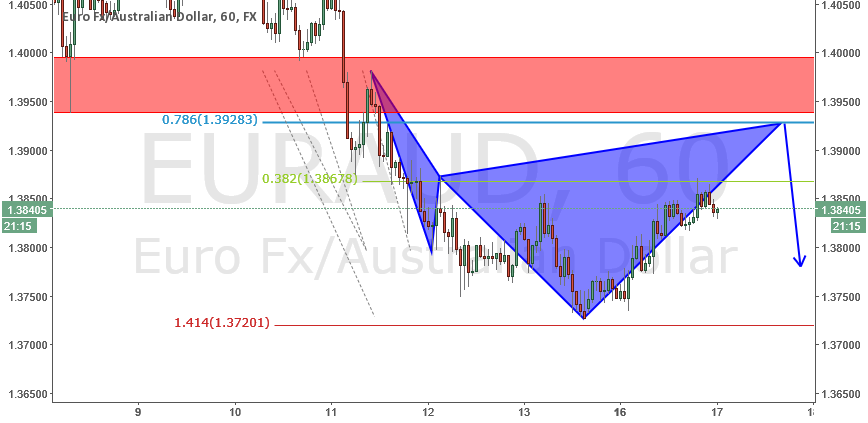 euraud short opportunity
