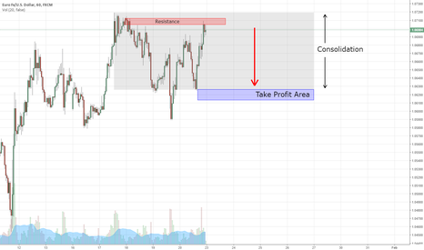 EURUSD: EURUSD Is In Consolidation - A Little But Smart Short on Monday