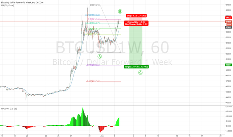BTCUSD1W: The wave C down