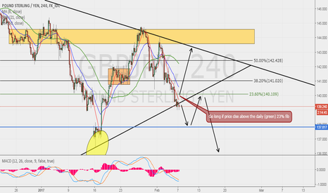 GBPJPY: POSSIBLE SCENARIOS FOR GBPJPY