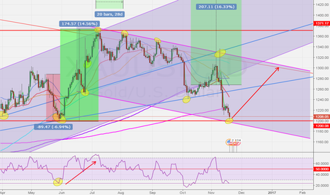 XAUUSD: POSSIBLE SUPPORT FOR GOLD!