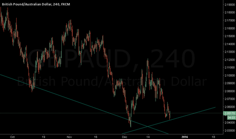 GBPAUD: publish