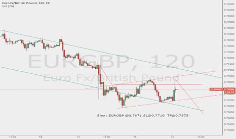 EURGBP: Potential SHORT EURGBP