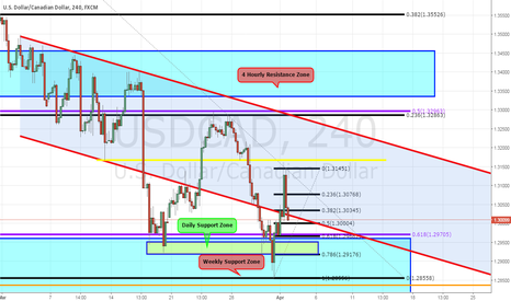 USDCAD: USDCAD - 4 Hourly Analysis