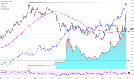 GOLD: What do BITCOIN, GOLD and PRICELINE have in common?
