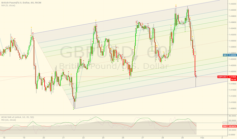 GBPUSD: The channel to watch with GU