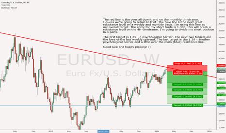 EURUSD: Let's make it short