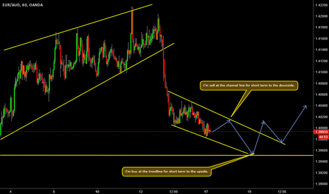 EURAUD: very short term trades on the EURAUD