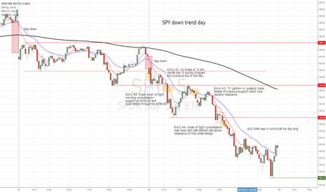 SPY: SPY down trend day
