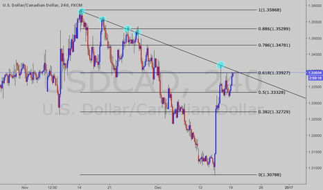 USDCAD: Looking to go short USD/CAD