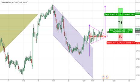 CADUSD: CAD / USD – 30 MIN - Bullish Pennant